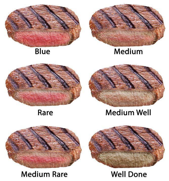 steak-doneness-chart-3822634